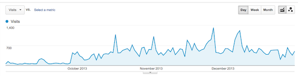 Google Analytics September - December