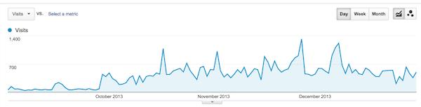 Google Analytics September - December