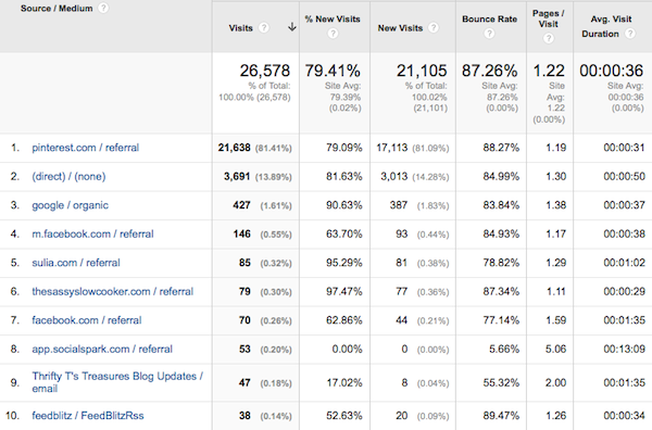 top 10 traffic sources march