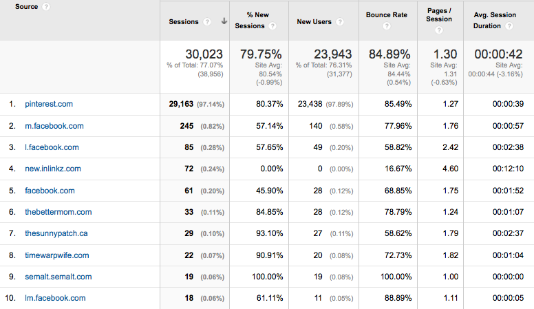 September Top 10 Traffic Sources