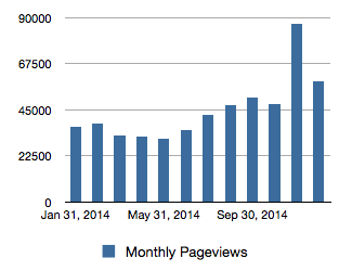 2014 Monthly Pageviews