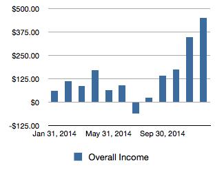2014 Overall Income
